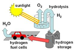 انرژیهای هیدروژنی