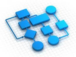 فرایند  نگرش فرایندی ثبت فرایند  الگوریتم  فلوچارت Flowchart نمودار جریان  مدیریت فرایند  نقشه فرایند شناسنامه فرایند تعریف شاخص شاخص های بهبود فرایند